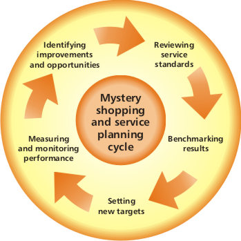 mystery-shopping-cycle