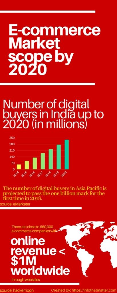 E-commerce Market scope